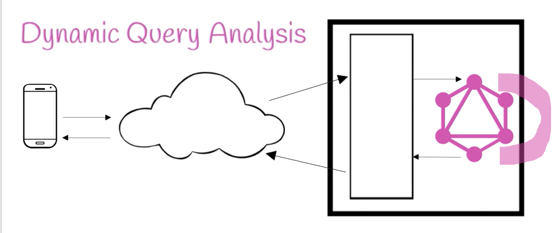 Dynamic Query Analysis