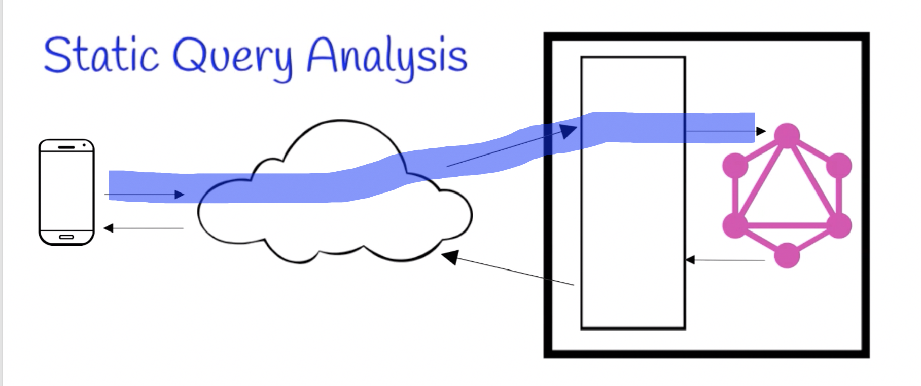 Static Query Analysis