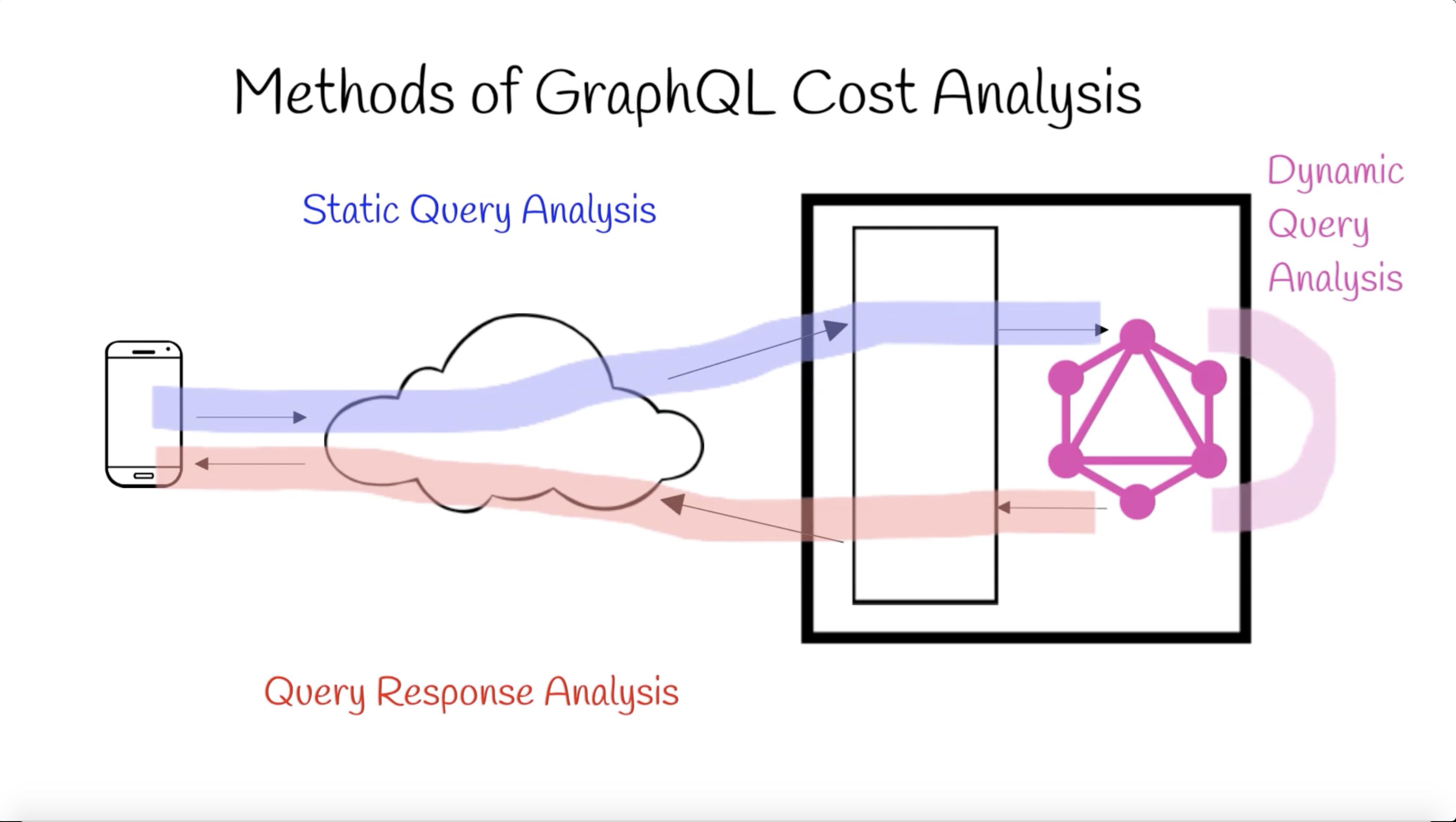 GraphQL Cost Directives Spec